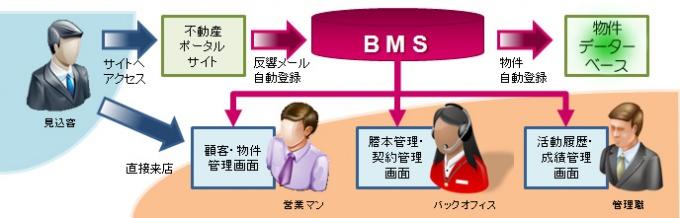 BMSシステムの概念図。不動産ポータルサイトからの反響メールを自動で登録できるなど、営業効率を高めた