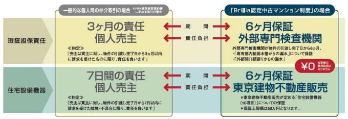 東京建物(株)の「Brillia認定中古マンション制度」