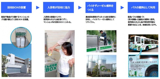 阪急不動産(株)が分譲するマンション「ジオ」の入居者と行なう廃油回収活動(Geo Fit +eco)と阪急バスによるバイオディーゼルバスの運行