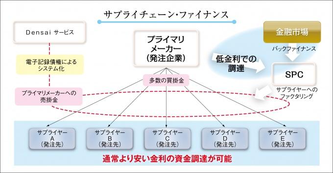 図1「サプライチェーン・ファイナンス」の概念図