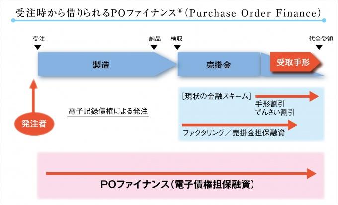図2「POファイナンス」の概念図