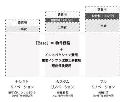 選択可能な3つの設計コース