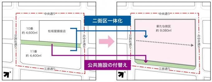 区道の付け替えによって、2街区を一体化することを実現